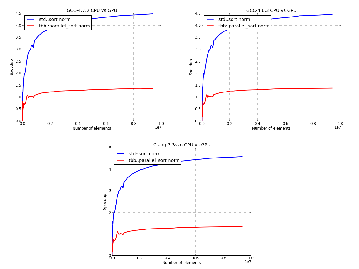 Parallel sorting perfromance CPU vs GPU normalized results
