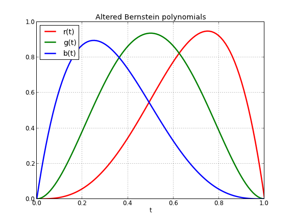 Modified Bernstein polynomials