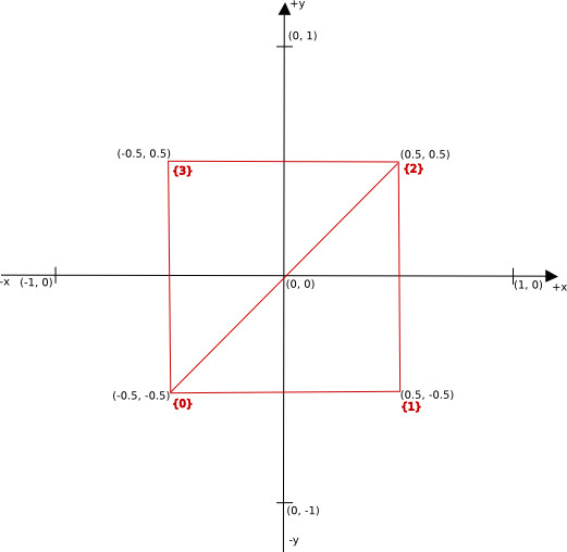 Unit rectangle with vertex coordinates and indices
