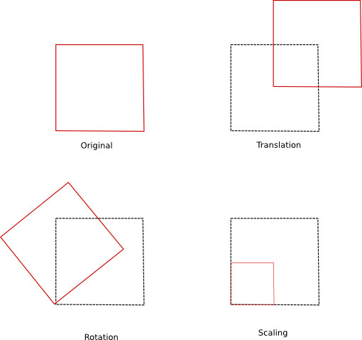 Square geometrical transoformations