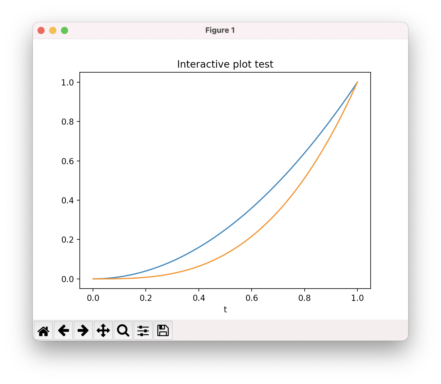 Matplotlib interactive mode draw two curves, add title and axis labels