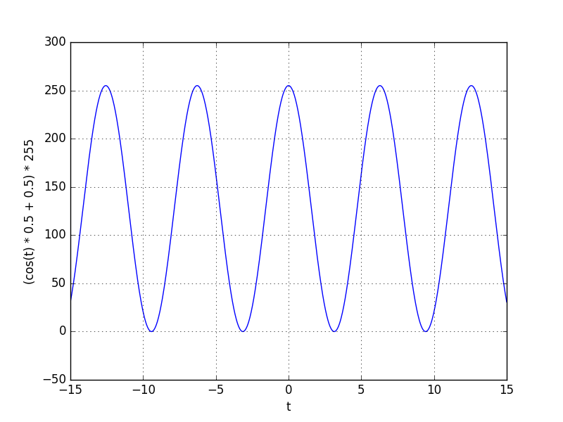 Cosine shape on the 0 to 255 interval