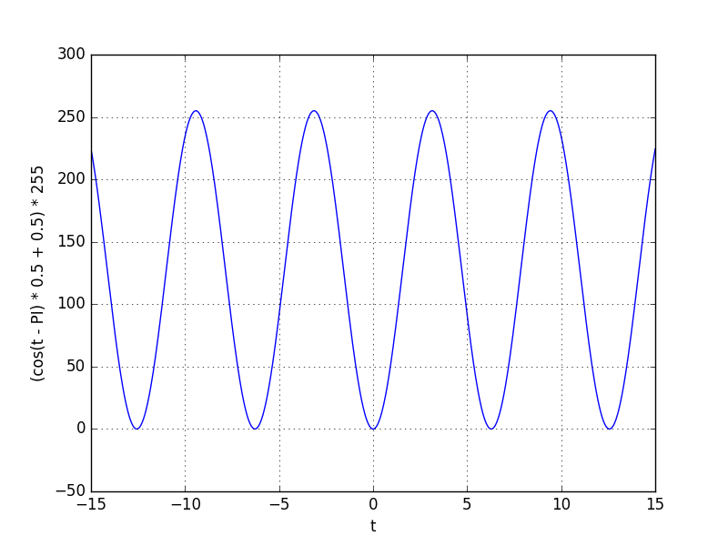 Cosine shape on the 0 to 255 interval passing through 0