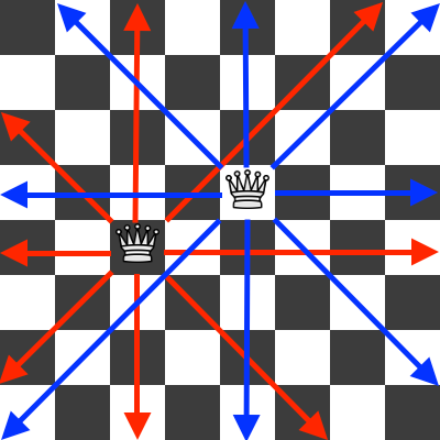 Two queens attack pattern on a chessboard